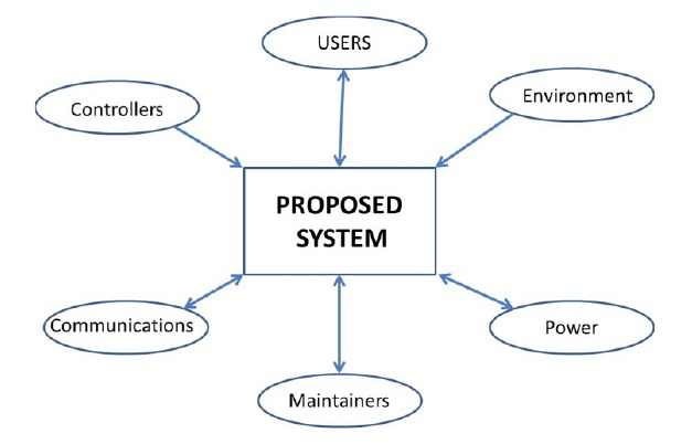 Systems context diagrams johns hopkins university engineering for system context diagram publicscrutiny Image collections